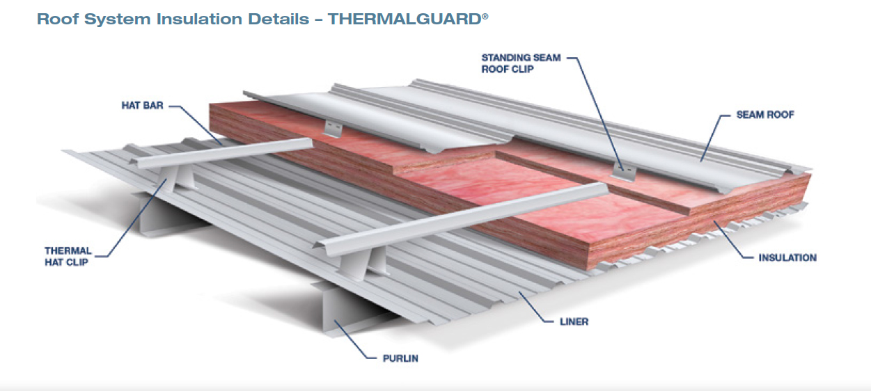 Roof System Insulation Details - Thermalguard